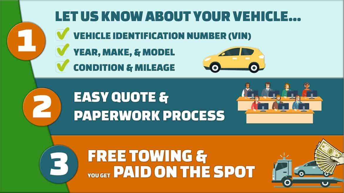 Let us know about your vehicle including year, make, model, condition and mileage. Free quote, free towing and we pay you cash for cars on the spot